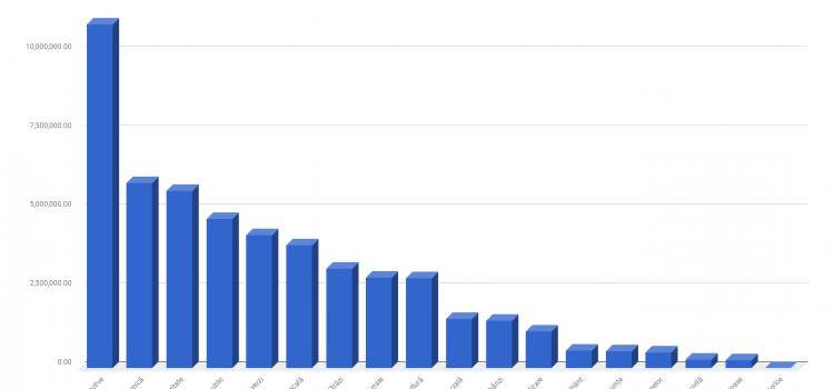 Cheltuielile Primăriei Drobeta Turnu Severin în perioada Ianuarie-August 2017