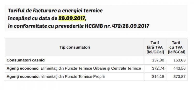 Energia termică, mult mai scumpă în Drobeta Turnu Severin decât în București