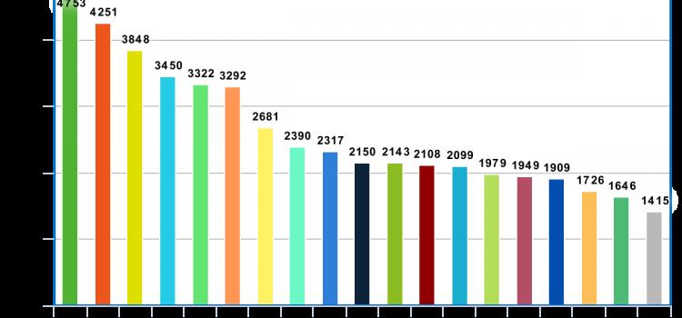 Salariații din IT, cei mai bine plătiți din România. 4753 lei salariu mediu net