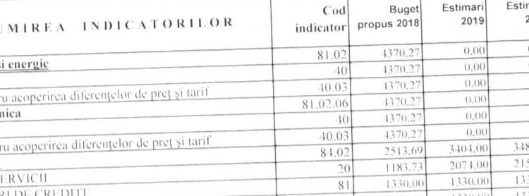 Bugetul consiliului local pe 2018 confirmă că nu se vor mai acorda subvenții generalizate la căldură iar prețul gigacaloriei plătit de populație va crește de la 250 la 465 ron